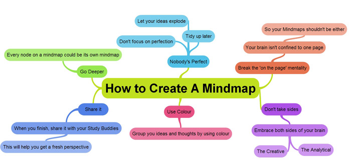 How to Create Mind Map