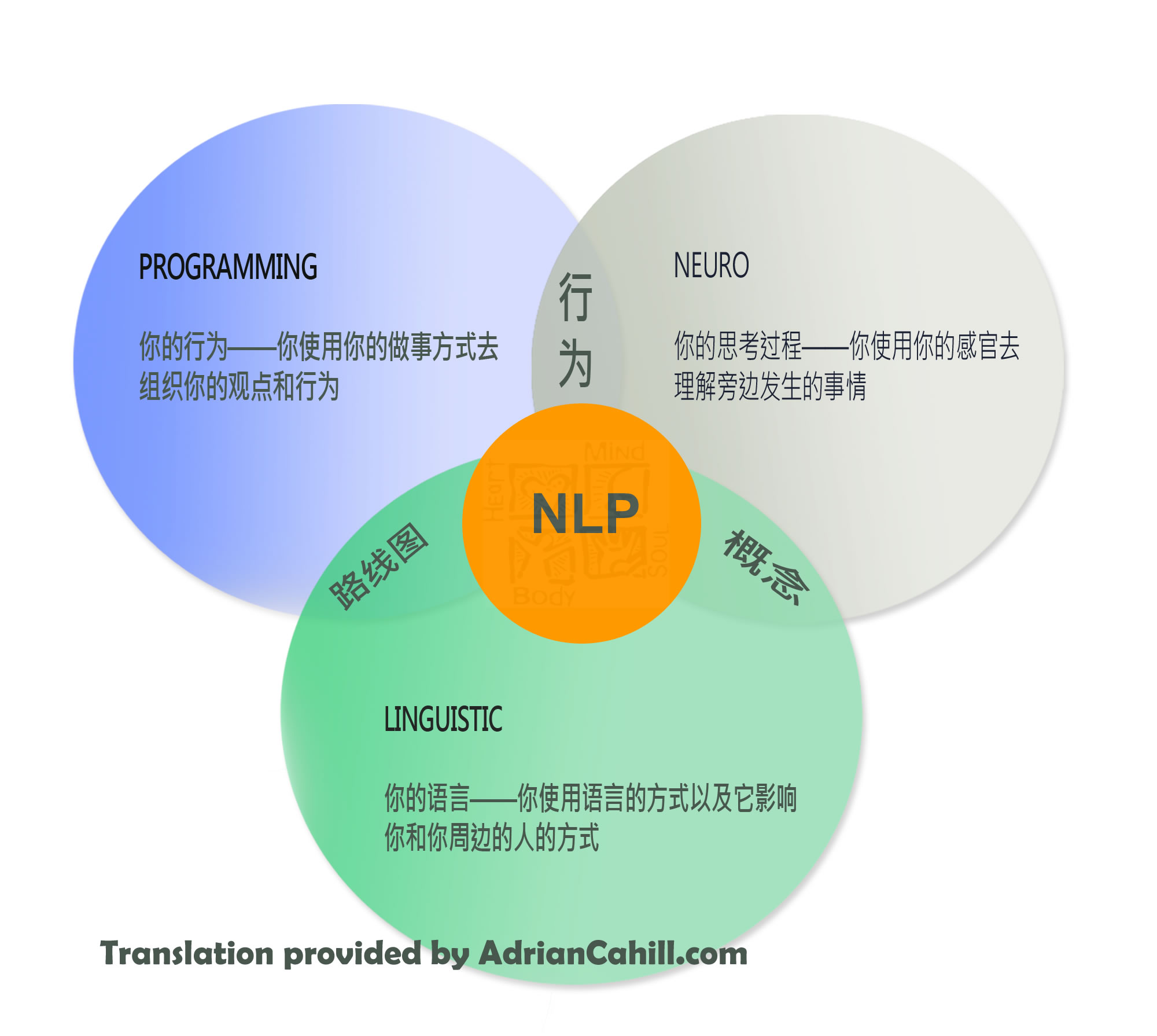NLP in Chinese