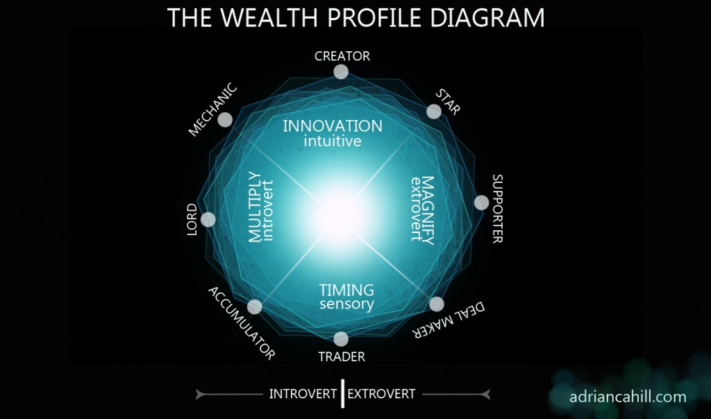 Wealth Profiles