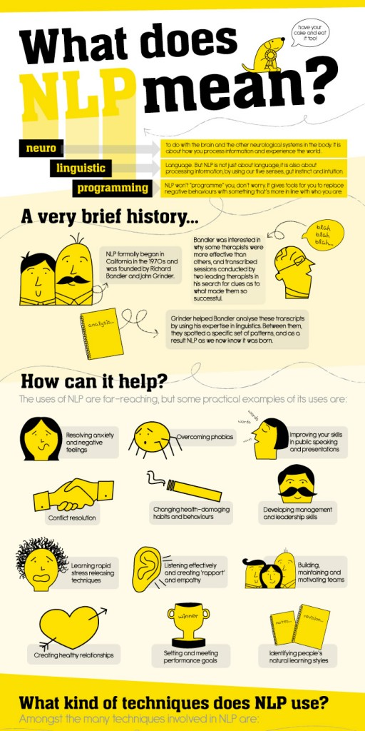 NLP School Infographic - What Is NLP Highres top