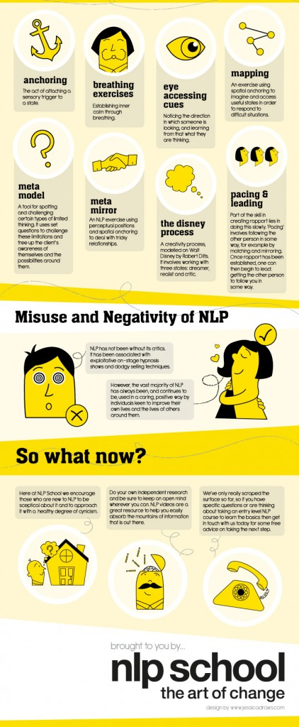 NLP School Infographic - What Is NLP highres bottom