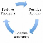 Positive Psychology in Townsville