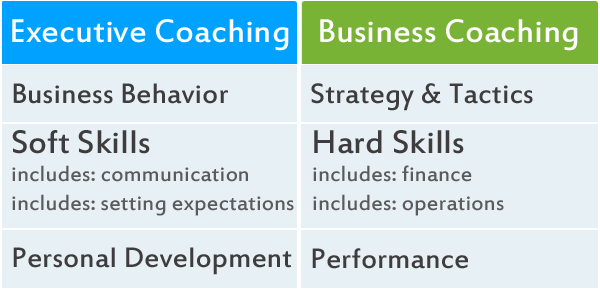 what does an executive coach do, what does a business coach do.