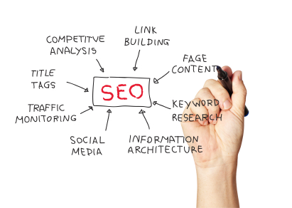 Roles of an SEO