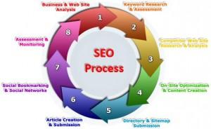 Search Engine Optimization Process