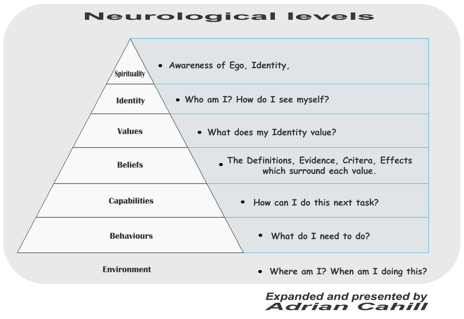 1 abc of nlp levels The abc's of neuro-linguistic programming this video is part 1 of 2 nlp master practitioner certification here we will explore nlp neuro-logical levels as it.