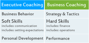 find an executive coach China